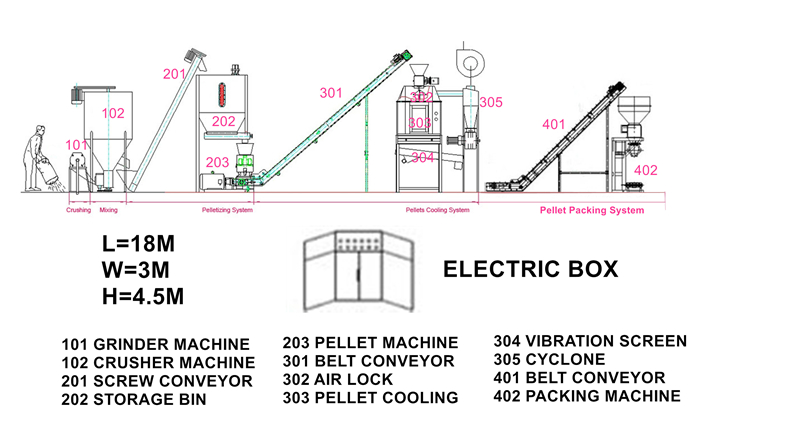 Set up 1PTH poultry feed production line